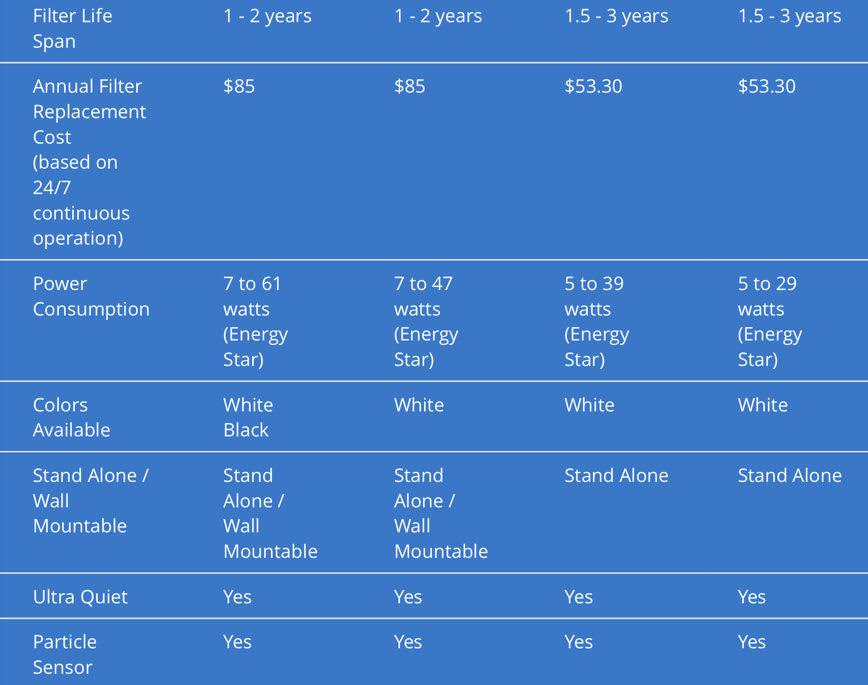 Rabbit Air Purifier Review Minusa2 Biogs 2 0 Full